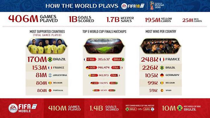 Découvrez les chiffres de la Coupe du Monde EA SPORTS FIFA 18 !
