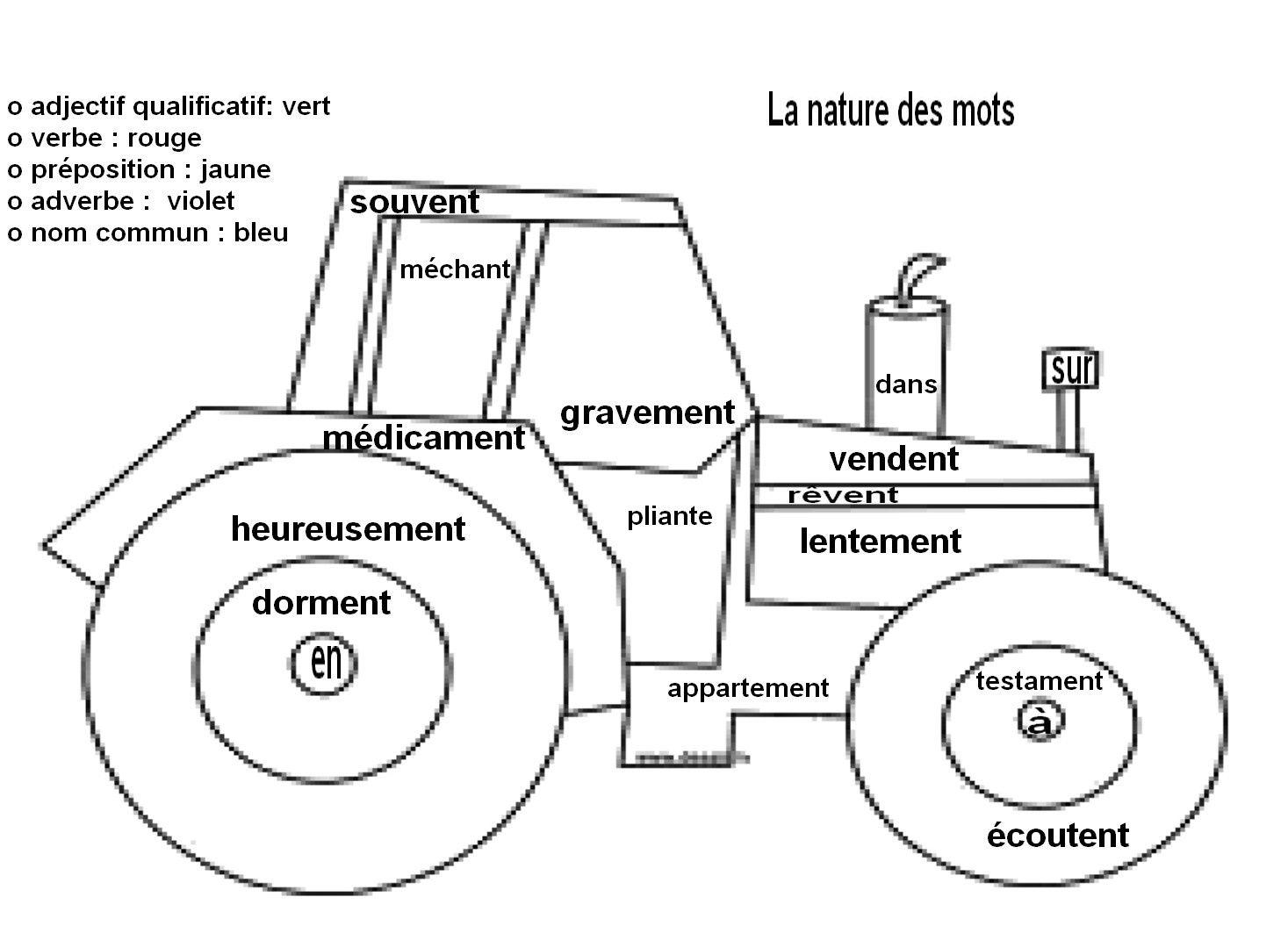Coloriage codé: la nature des mots: le tracteur - La ...