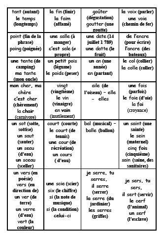 Règles de vocabulaire