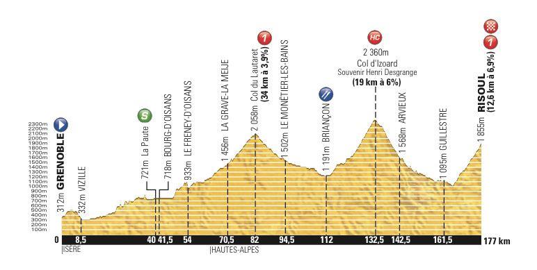 Profil de la 14ème étape entre Grenoble et Risoul  soit 177km - © A.S.O.