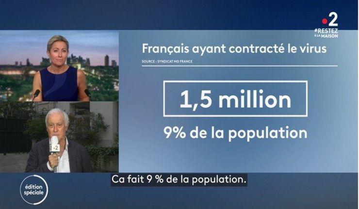 Les données de MG France et celles révélées par le Pr. Delfraissy plaideraient en faveur d'un taux de mortalité du Covid 19 inférieur à 0.2% en France