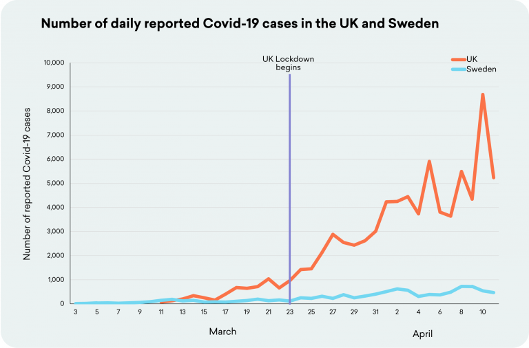 Pas de différence significative entre la Suède (sans confinement) et le Royaume-Uni (avec confinement) en terme du nombre de décès par million d'habitants
