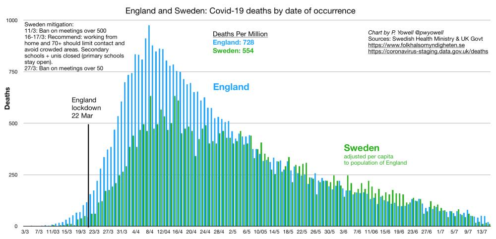 Décès liés à la Covid-19 : Suède vs Angleterre