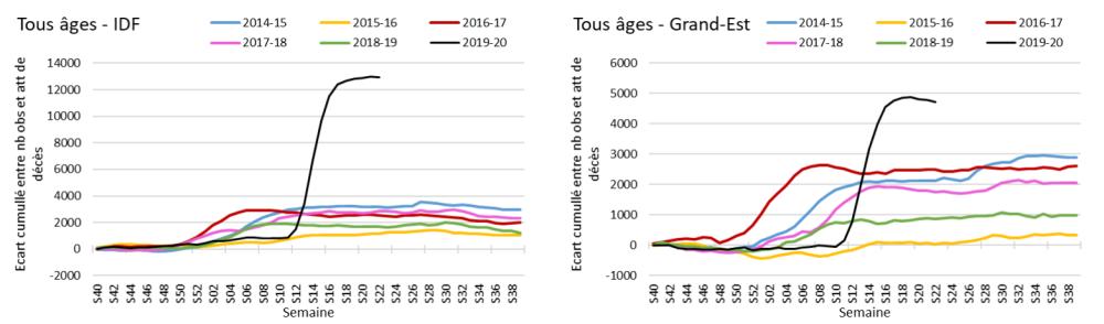 France : Excès de mortalité en Ile-de-France (IDF) et dans l'Est de la France, 2015-2020