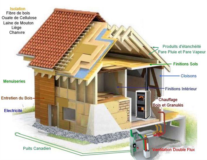 Géobiologie : Les bons matériaux de construction et les mauvais pour un bon équilibre énergétique, pollutions, perturbations