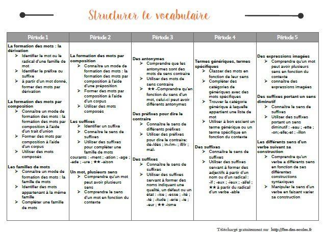Programmation CM1-CM2 : Structurer le vocabulaire au cycle 3 - Françoise Picot