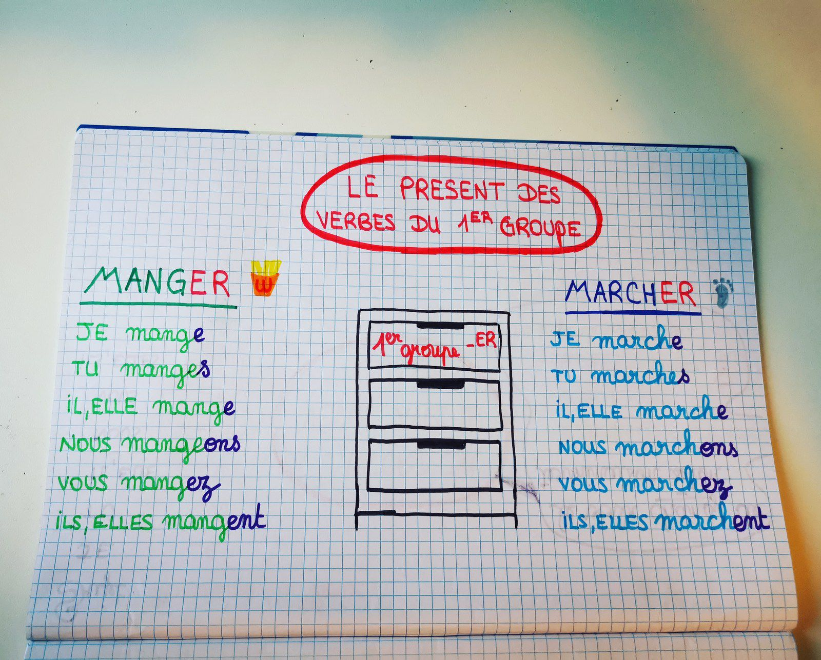 carte mentale gratuite français