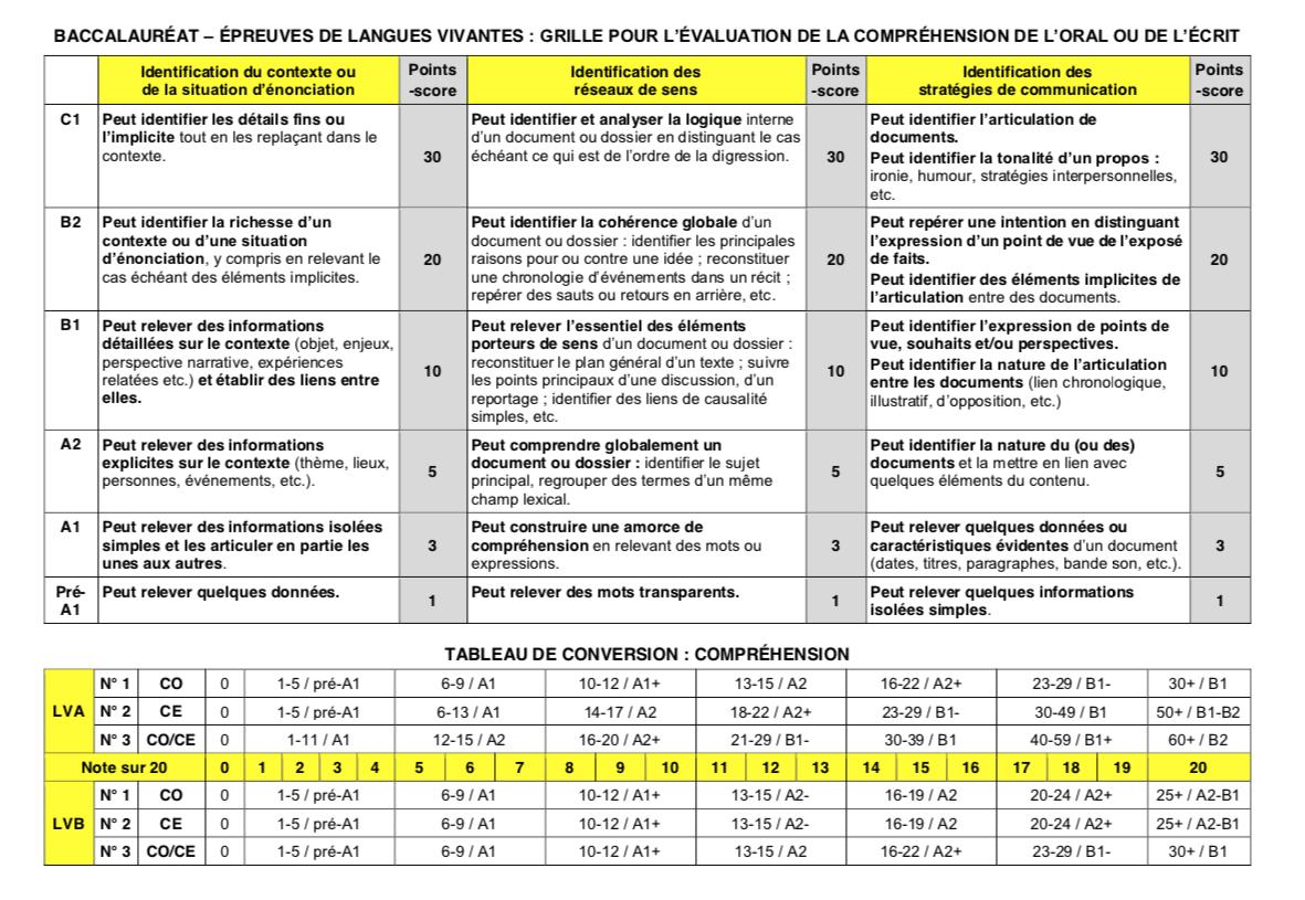 GRILLE POUR L'EVALUATION DE LA COMPREHENSION DE L'ORAL OU DE L'ECRIT (1ère et Terminale)