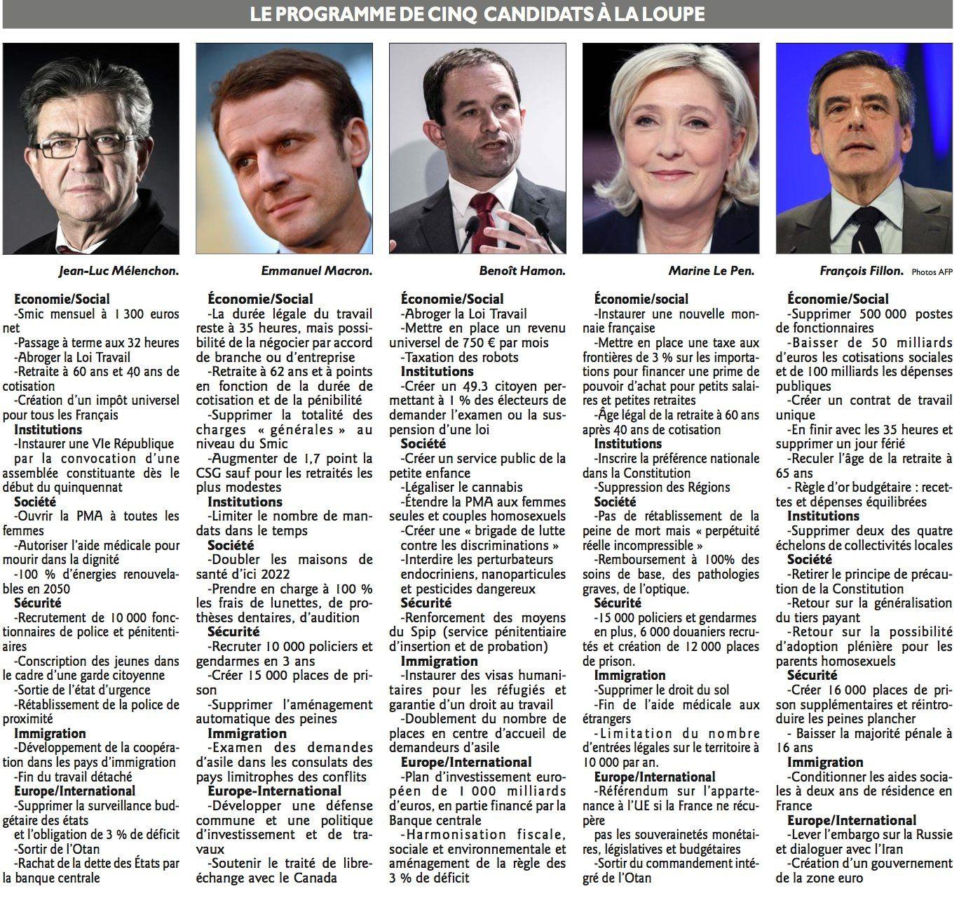 2017 les programmes des Présidentielles
