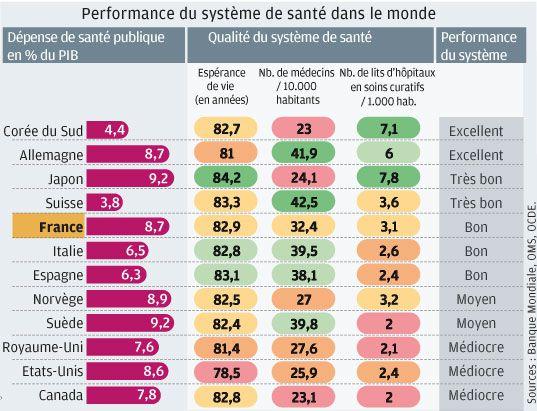 L'efficacité des systèmes de santé