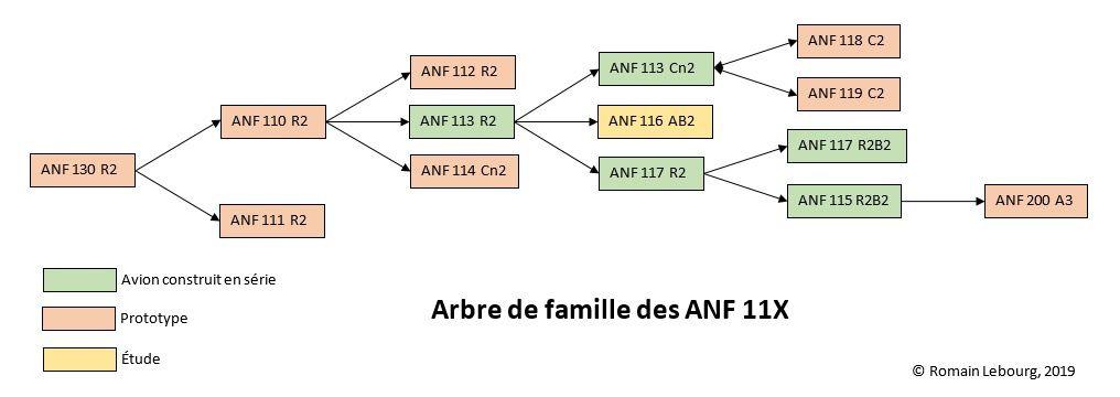 ANF-Les Mureaux (partie 3)