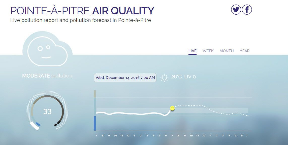Pointe A Pitre Air Quality