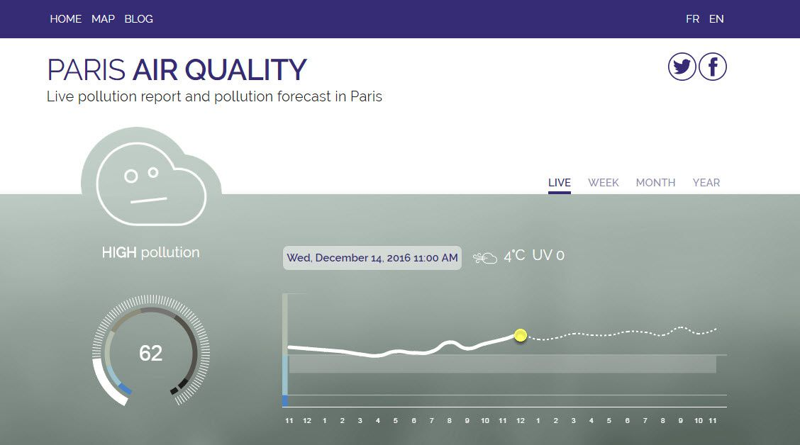 Paris Air Quality