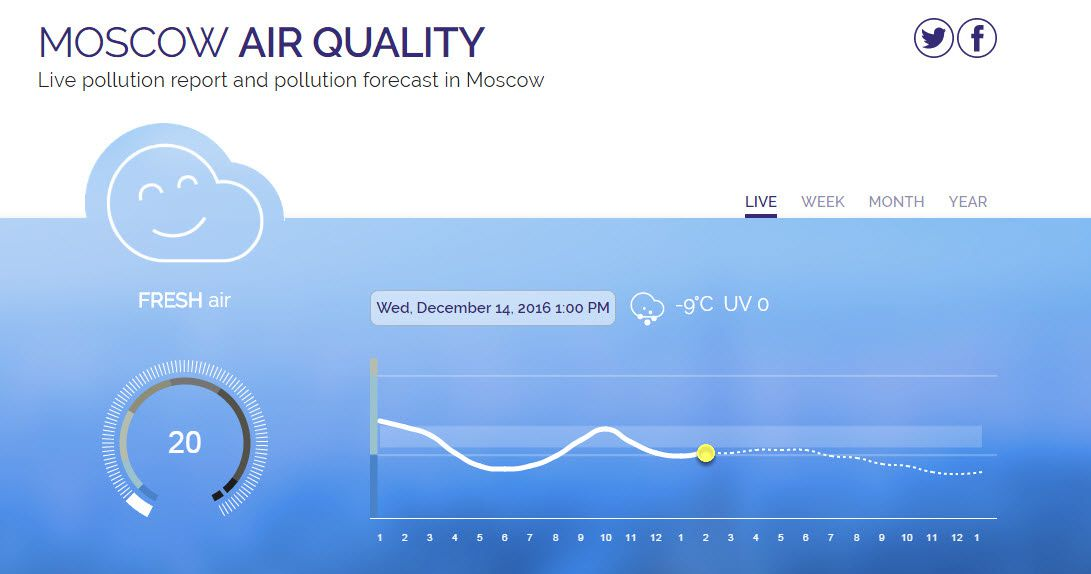 Moscou Air Quality