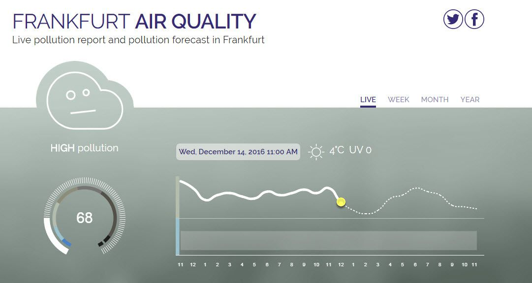 Frankfurt Air Quality