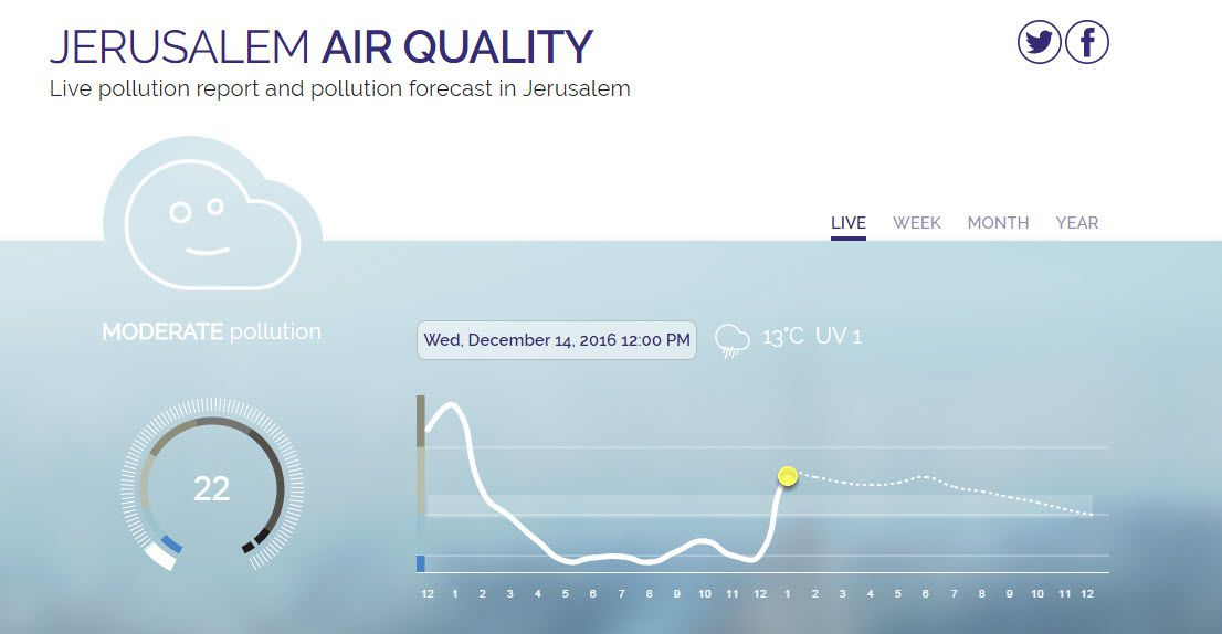 Jerusalem Air quality