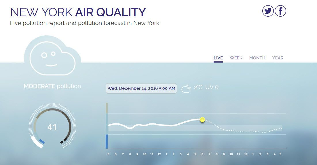 New-York Air Quality