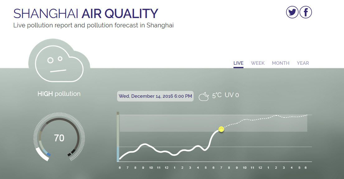 Shanghai Air Quality
