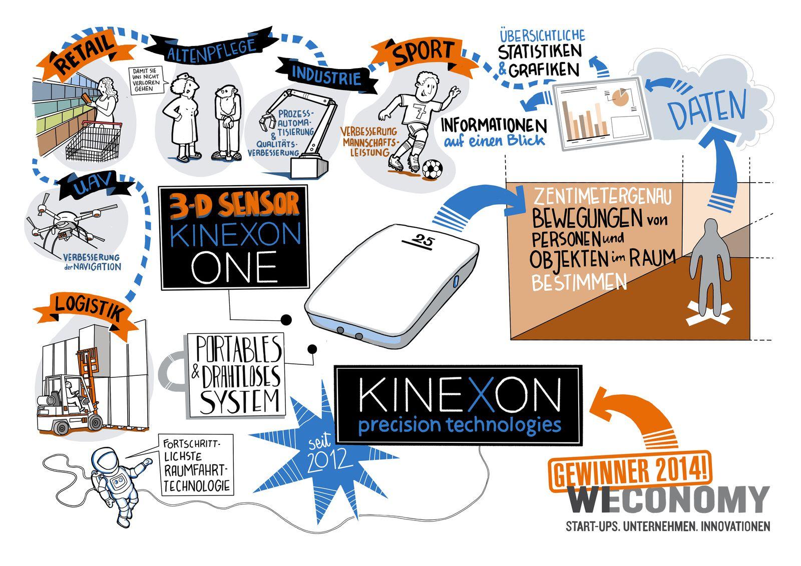 Kinexon repérage satellite au cm