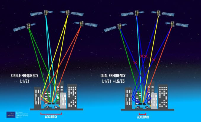 Android users can download the GPSTest application that will check to see if your phone is currently using Galileo satellites to determine its position.