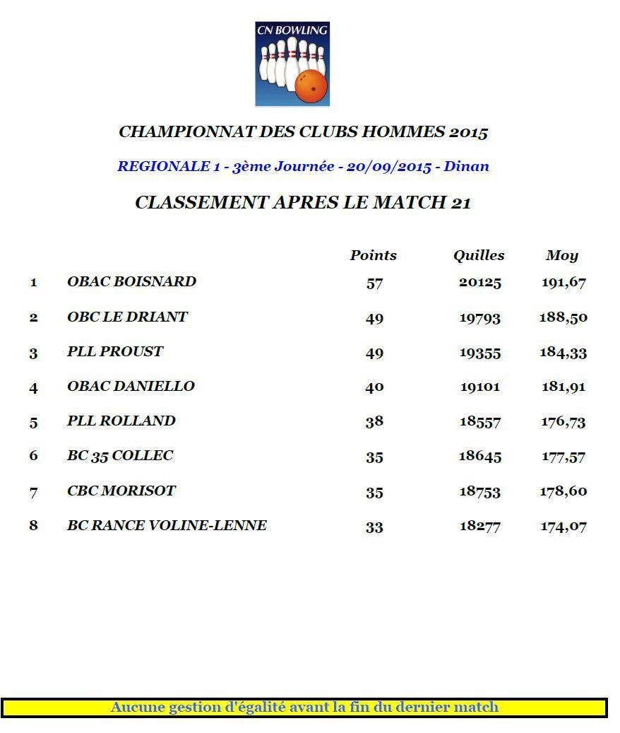 Championnat des clubs - Régionales - Les montées et les descentes