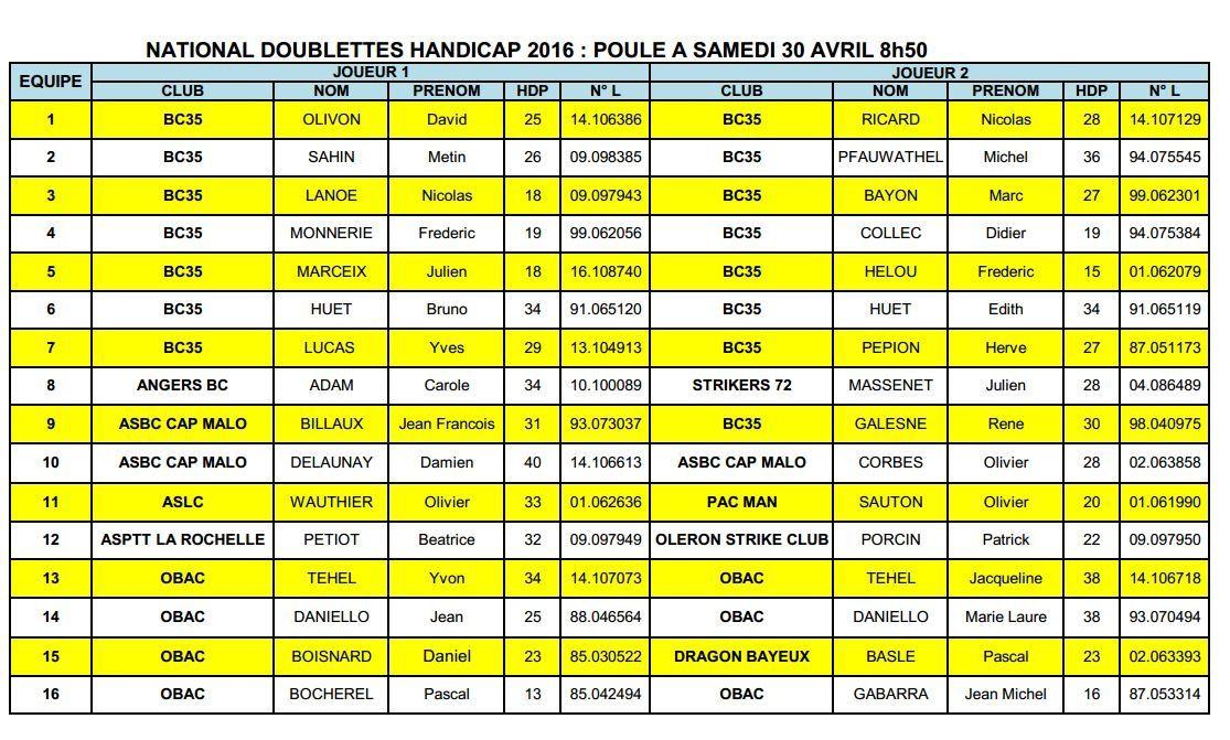 Tournoi 2 hcp RENNES 1er mai 2016 - Résultat final