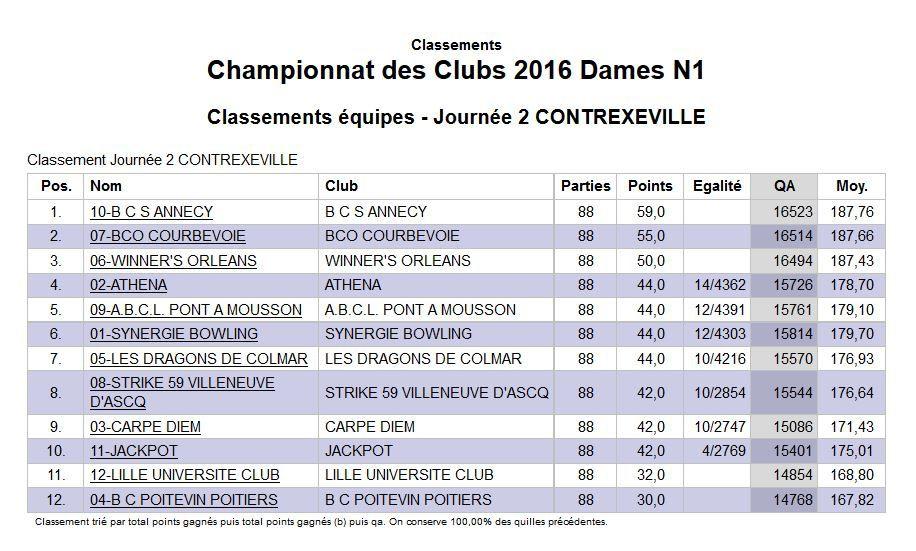 Championnat de France des Clubs 2016 - Nationale 1 - Les championnes