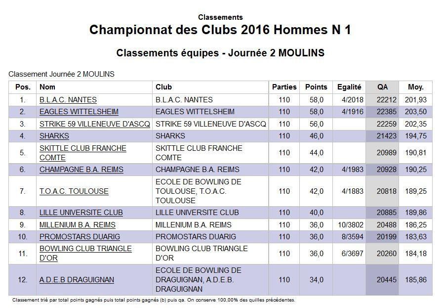 Championnat des Clubs 2016 - Nationale 1 - Les champions