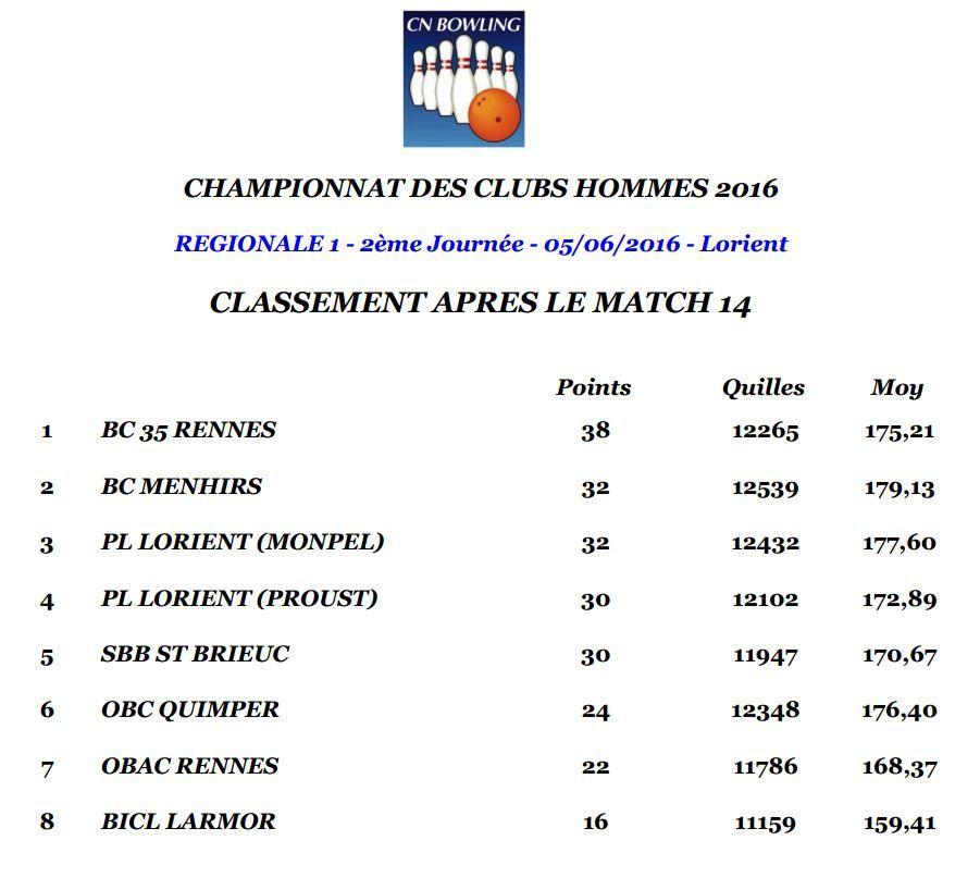 Championnat des Clubs Bretagne 2016 - J2 - Les montées et descentes