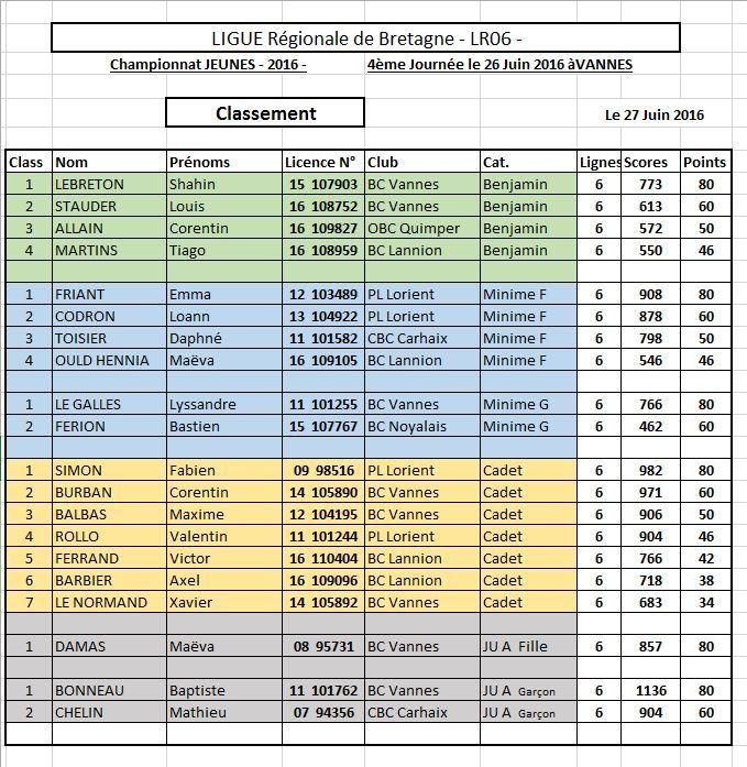 Championnat Bretagne Jeunes 2016 - Après 4 journées le classement final