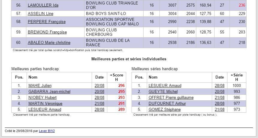 Tournoi 1 hcp 60% DINAN 27/28 - Résultats