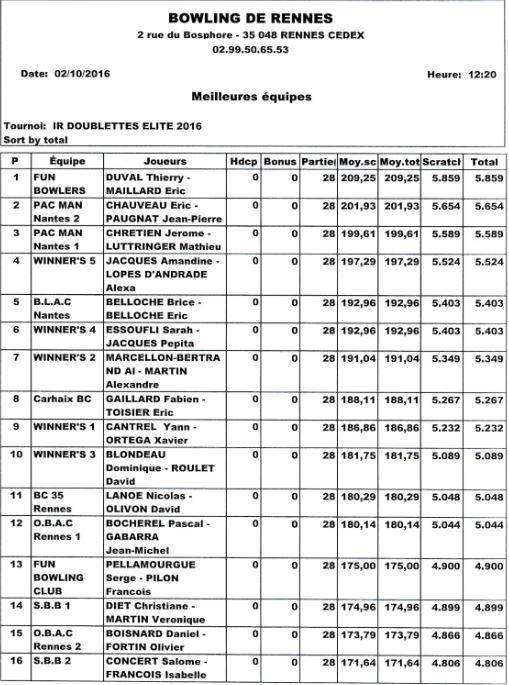 Championnat de France Doublette - Phase interrégionale Rennes 1 & 2/10/16