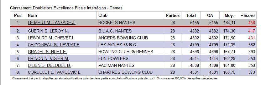 Championnat Fédéral Interrégion Doublette Excellence - Nantes St Sébastien - 5/6 novembre 2016