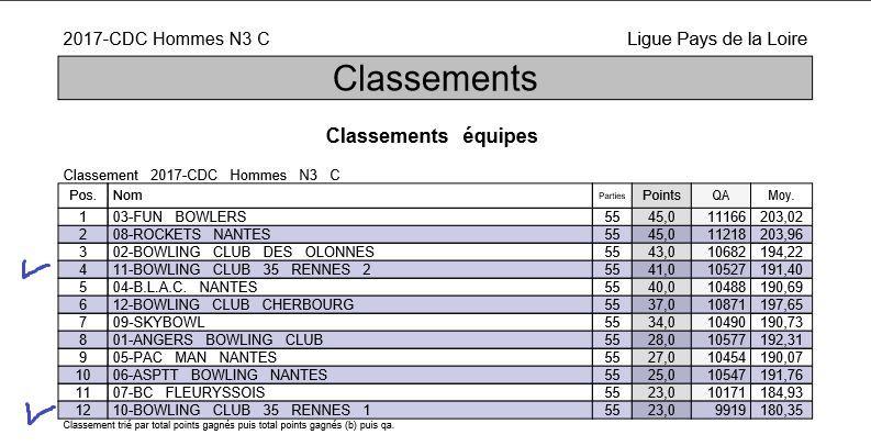 Championnat des Clubs 2017 - Nationales - Résultats des clubs bretons