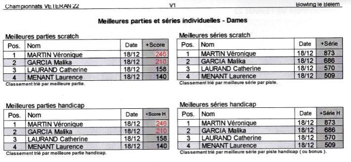Championnat de France Vétéran - Phase départementale - DINAN 18 décembre 2016 - Tous les podiums