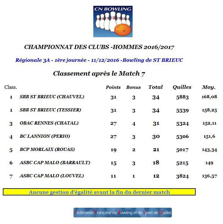 Championnat des Clubs Bretagne - Résultats première journée