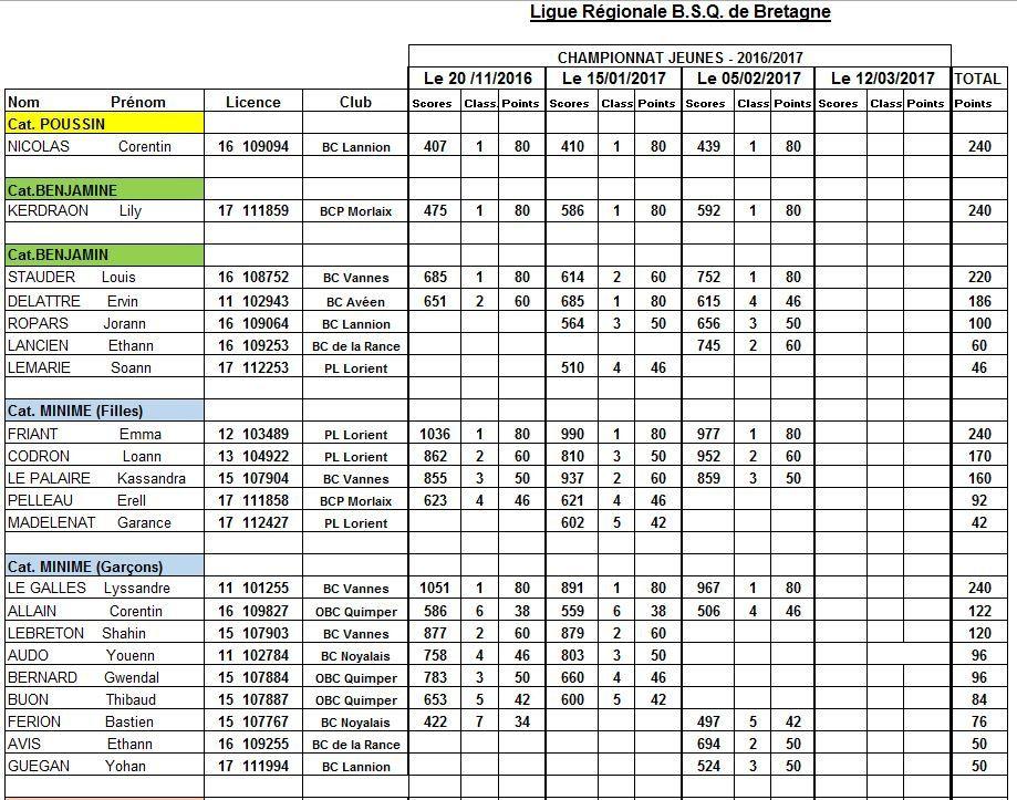 Championnat de Bretagne Jeunes - Résultats 3ème journée à Dinan 5 février 2017 - Classements après 3 journées