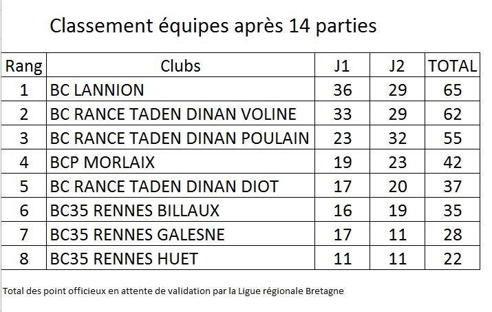 Championnat des clubs Bretagne - Divisions régionales - Résultats R2A et R3A