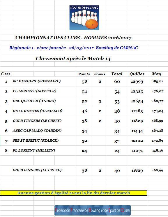 Championnat des Clubs Bretagne - Journée 2 - Les résultats officiels