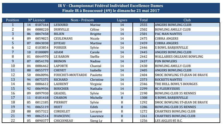 Interrégion Championnats fédéraux Individuels Excellence 2017 - IR5 - ANGERS 20/21 mai 2017