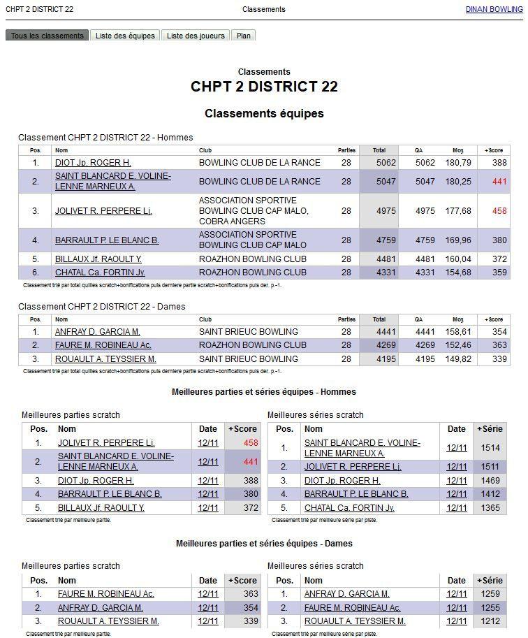 Championnat fédéral District ARMOR Doublette HONNEUR - 12 novembre à DINAN
