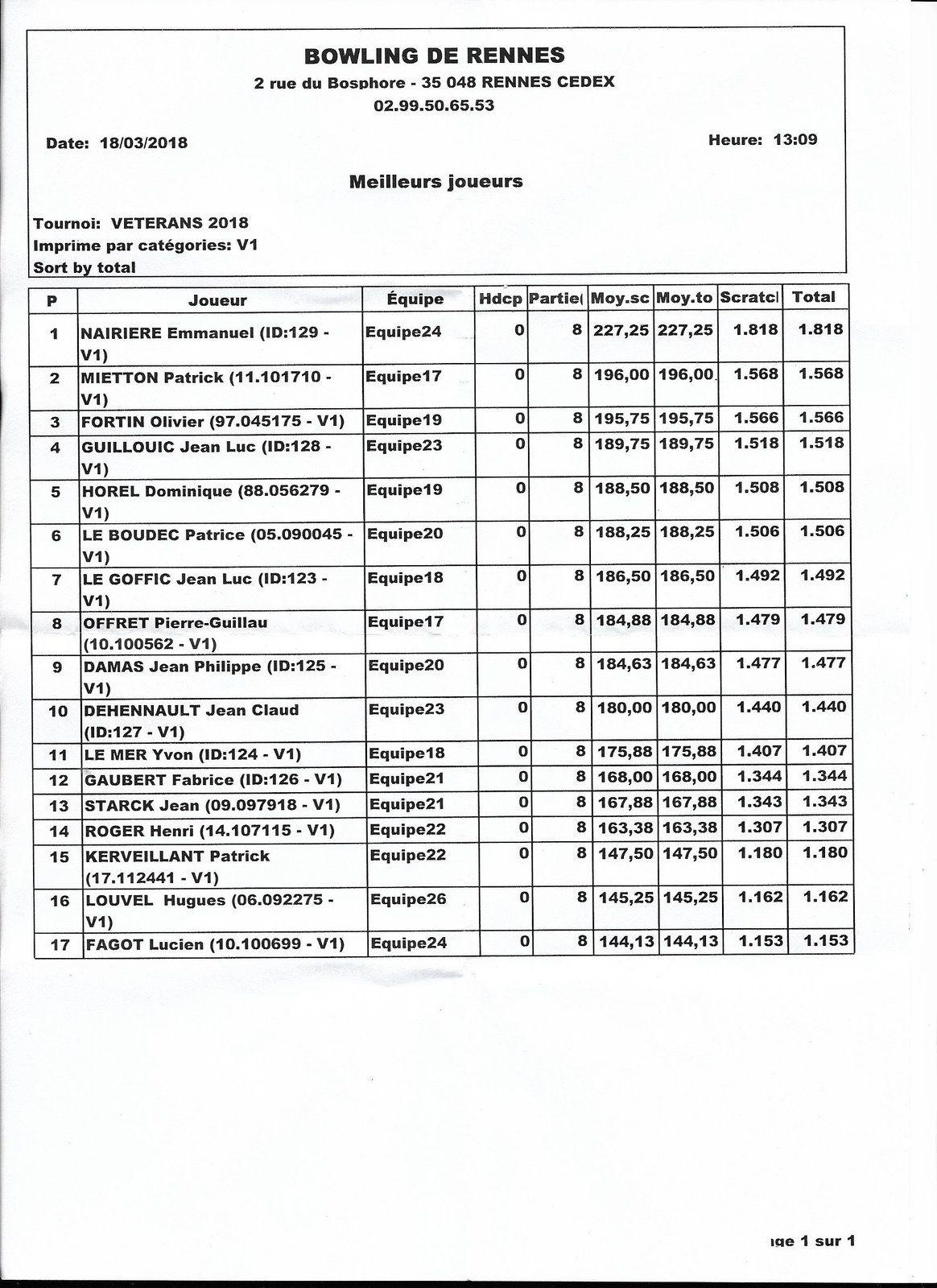 Les deux premiers de chaque catégorie sont qualifiés pour la finale nationale.