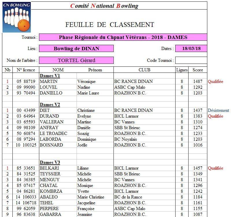 Les premiéres de chaque catégorie sont qualifiées pour la finale nationale. En V2, Mme DIET décline sa qualification et sera remplacée par Evelyne DURAND.