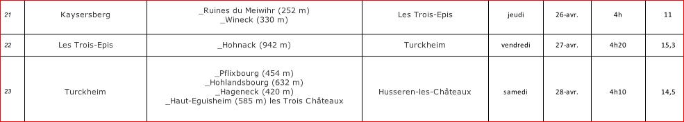 Accompagner sur les chemins des chateaux forts d'Alsace les 26, 27 ou 28 avril 2018