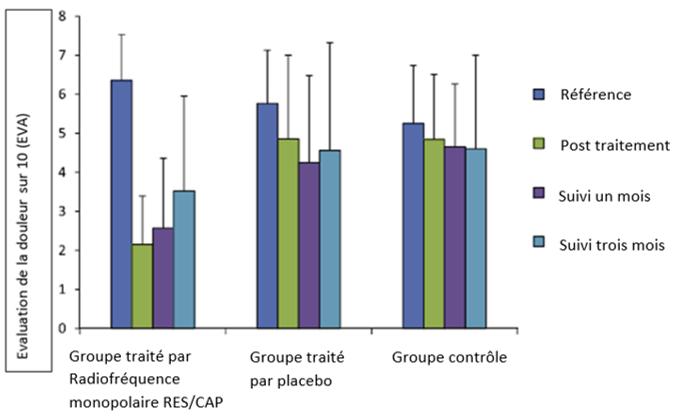 Figure 1. Moyenne (DS) des scores de douleur sur 24 jours des trois groupes : groupe CRMFR (INDIBA courant à 448 kHz), placebo (Placébo INDIBA) et groupe témoin.