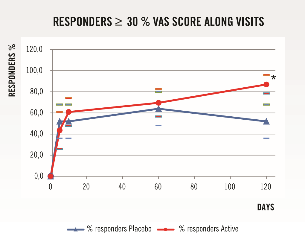 Graphic 3. Graphic representation of responders for a ≥ 30% change in VAS score (from basal to the different study visits) along the study. Intention to treat population (n=48; responders, 95% confidence interval lower / upper limit). The asterisk shows where the statistically significant difference (p=0.009) is with respect to the control.
