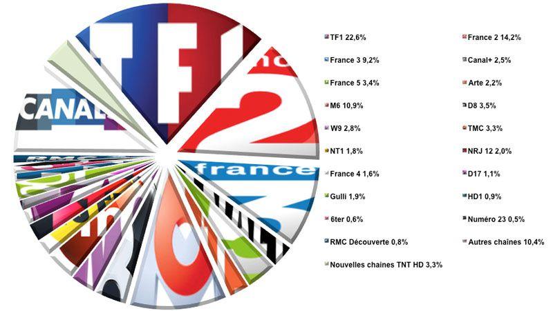 Audiences hebdo semaine 05-2014