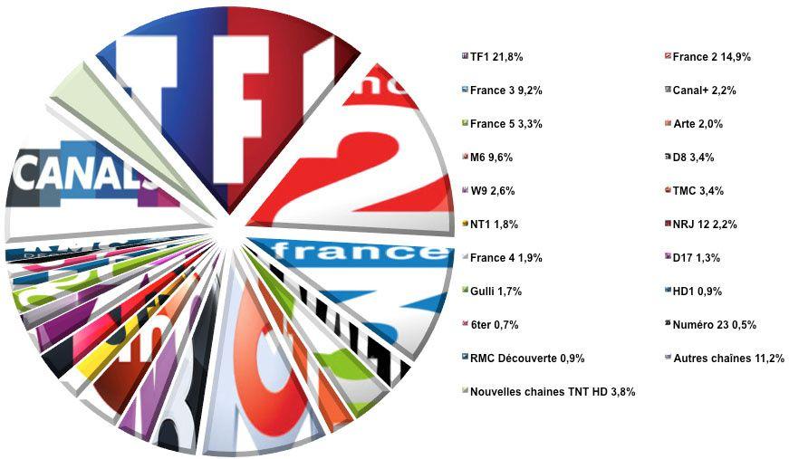 Audiences hebdo semaine 22-2014