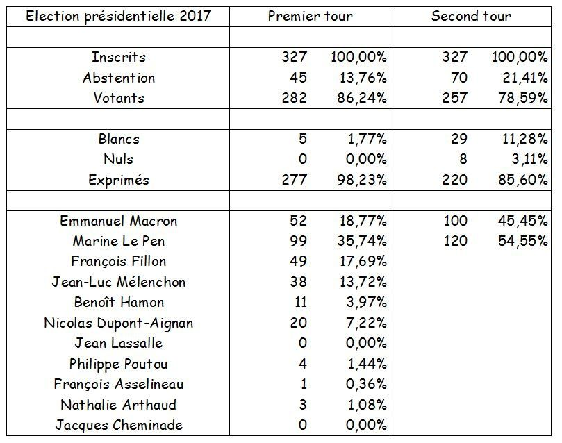 Résultats du second tour au village