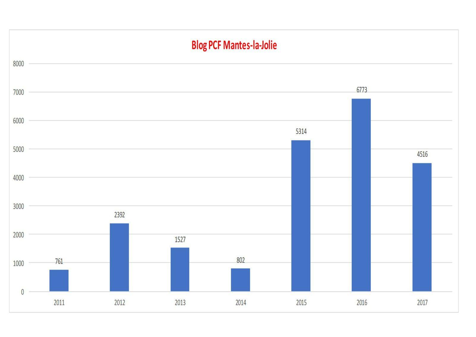 511 visiteurs uniques sur ce blog en mars 2018